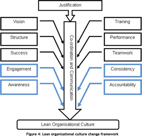 The relationship between an organizations culture jpg 580x555